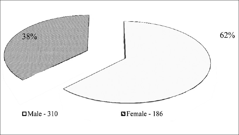 Figure 1: Distribution of study group by gender