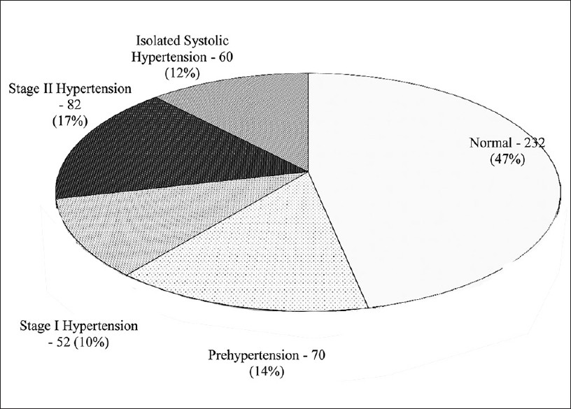 Figure 4: Distribution of patients based on blood pressure monitoring according to JNC 7 (reviewed) Classification for hypertension
