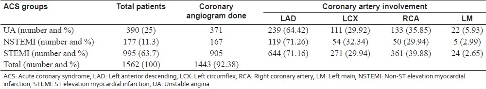 Table 2: In ACS patients various pattern of coronary artery involvement