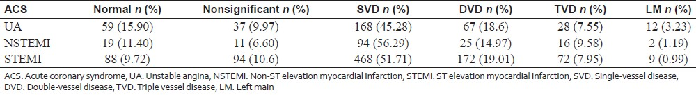 Table 3: Distribution of coronary vessels involvement in ACS patients