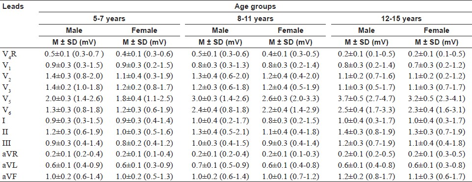 Table 2: R-wave amplitude in the precordial and limb leads; showing the mean (M) and standard deviation (SD)