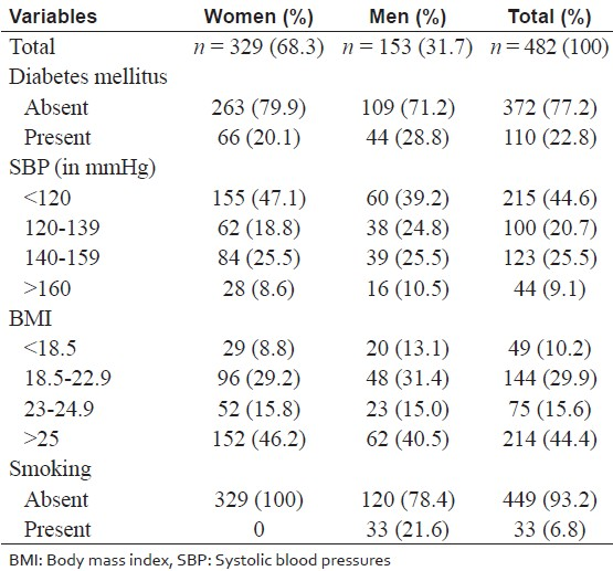 Table 2: Prevalence of risk factors in the study population