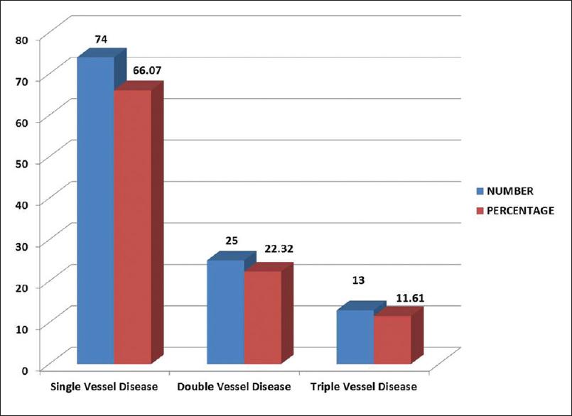 prevalence of coronary heart disease in pakistan