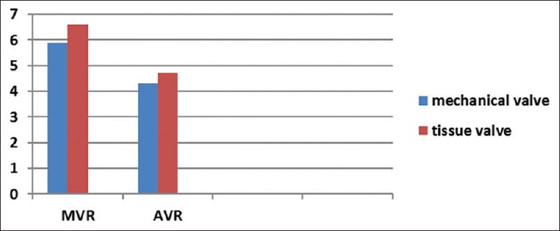 Midterm outcomes of mechanical versus bioprosthetic valve