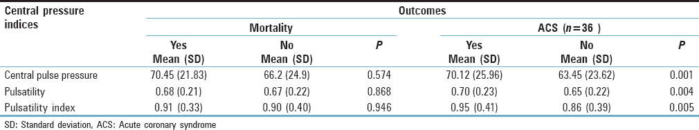 Central aortic pressure indices and cardiovascular risk