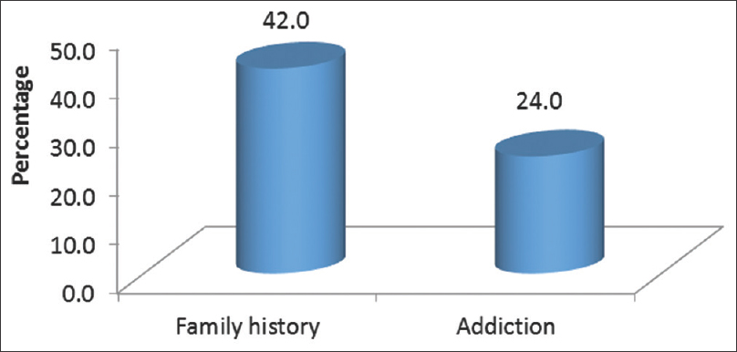 Figure 4: Distribution of patients with positive family history and addiction in acute myocardial infarction