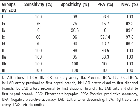 Table 9: Correlation of electrocardiography criteria with coronary angiography