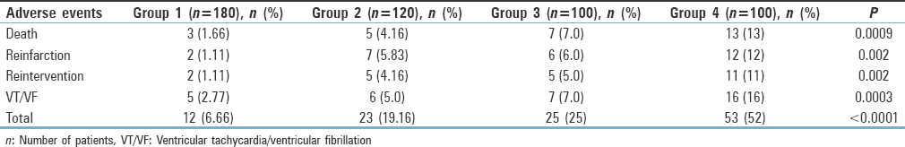 Table 3: Comparison of adverse events at 30-day follow-up among four groups