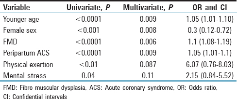 Table 4: Logistic regression analysis for predictors of spontaneous coronary artery dissection