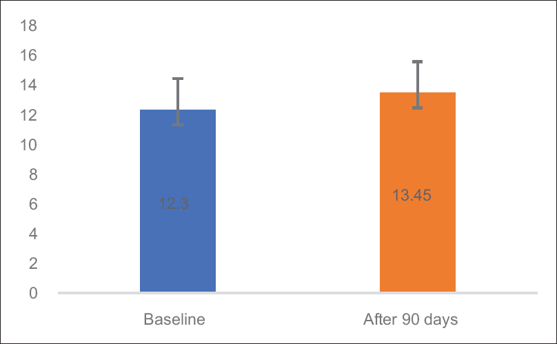 Figure 1: Comparison of VO<sub>2</sub> max at baseline and after 90 days of treatment