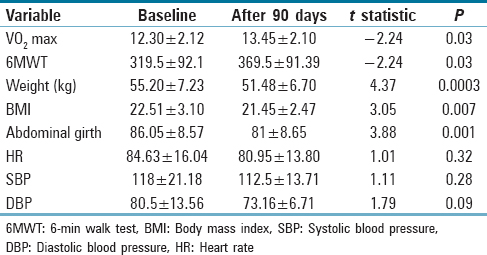 Table 3: Comparison of clinical parameters between baseline values and 90<sup>th</sup> day