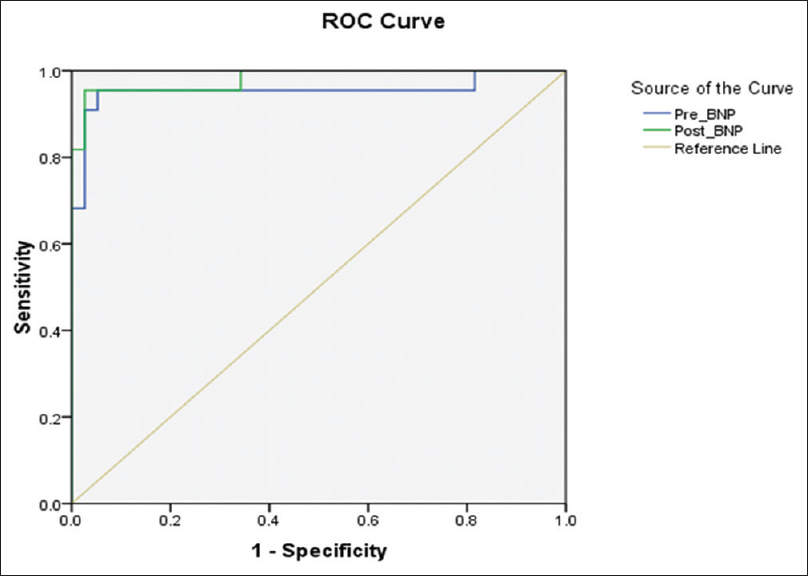 Figure 3: Receiver operating characteristic curve for BNP at admission and BNP at discharge in relation to endpoint