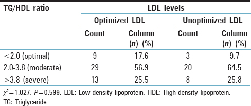 Table 8: Comparison of triglyceride/high-density lipoprotein ratio with low-density lipoprotein cholesterol