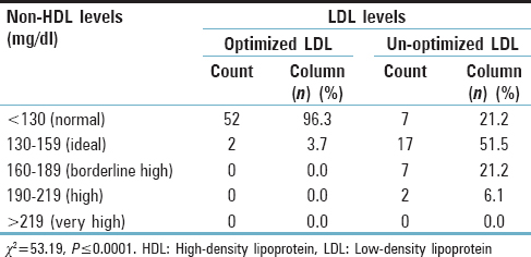 Table 3: Comparison of non-high-density lipoprotein with low-density lipoprotein cholesterol
