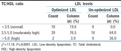 Table 4: Comparison of total cholesterol/high-density lipoprotein ratio with low-density lipoprotein cholesterol