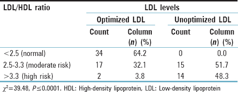 Table 5: Comparison of low-density lipoprotein/high-density lipoprotein ratio with low-density lipoprotein cholesterol