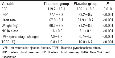 Table 3: Comparison of variables between thiamine and placebo groups at 1 week (intergroup comparison)