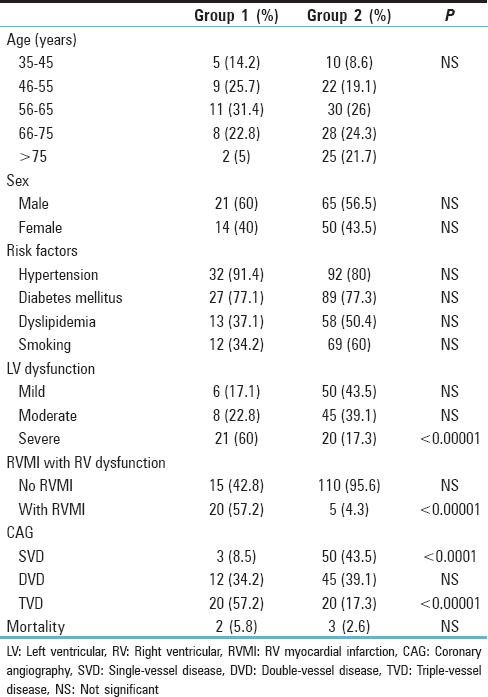 Table 1: Demographic, biventricular function, and angiographic features of patients in the two groups