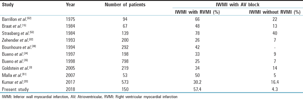 Table 3: Comparison of various studies showing atrioventricular blocks in patients with and without right ventricular myocardial infarction (right ventricular dysfunction)