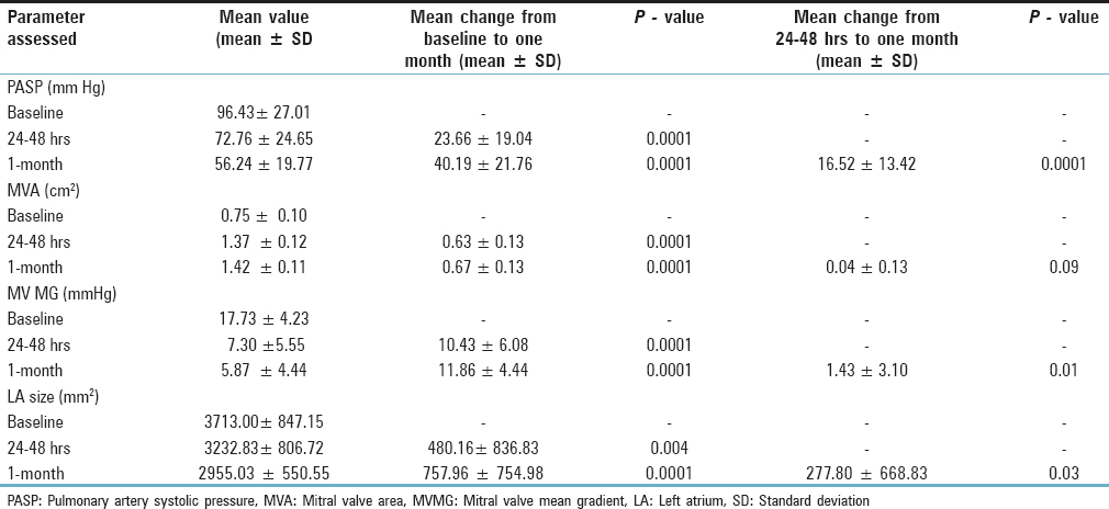 Table 3: Changes in various echocardiographic parameters after BMV