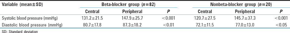 Table 4: Blood pressure difference in beta-blocker and nonbeta-blocker groups