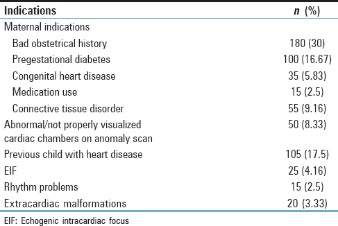 Table 2: Various indications of fetal echo