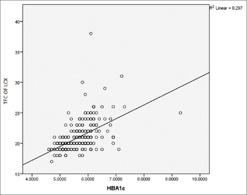 Figure 3: Scatter plot showing the correlation of HbA1c with TFC of LCX (<i>r</i> = 0.545, <i>r</i><sup>2</sup> = 0.297, <i>P</i> = 0.000). TFC: TIMI frame count, LCX: Left circumflex artery, HbA1c: Hemoglobin A1c
