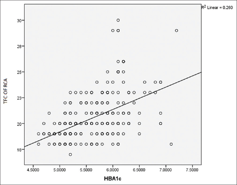 Figure 4: Scatter plot showing the correlation of HbA1c with TFC of RCA (<i>r</i> = 0.51, <i>r</i><sup>2</sup> = 0.26, <i>P</i> = 0.000). TFC: TIMI frame count, RCA: Right coronary artery, HbA1c: Hemoglobin A1c