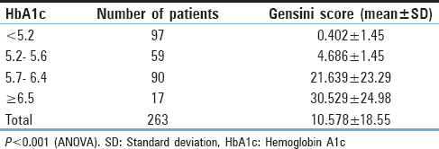 Table 4: Relation between HbA1c quartiles and Gensini score