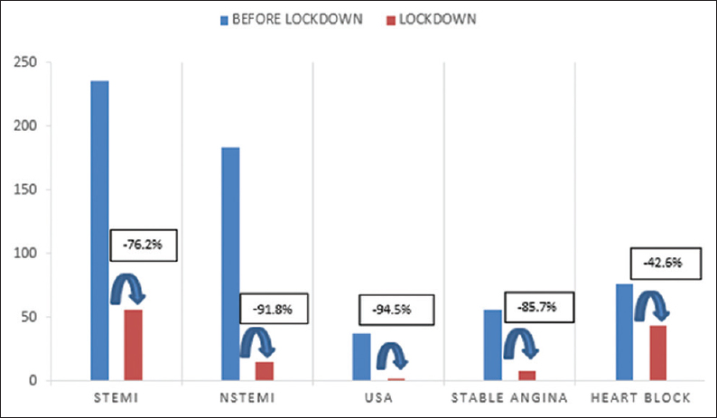 Figure 2: Graphical representation of the percentage fall of patients admitted in the coronary care unit (CCU) with specific etiology before and during the lockdown. *STEMI: ST-segment elevation myocardial infarction, NSTEMI: Non-ST segment elevation myocardial infarction, USA: Unstable angina